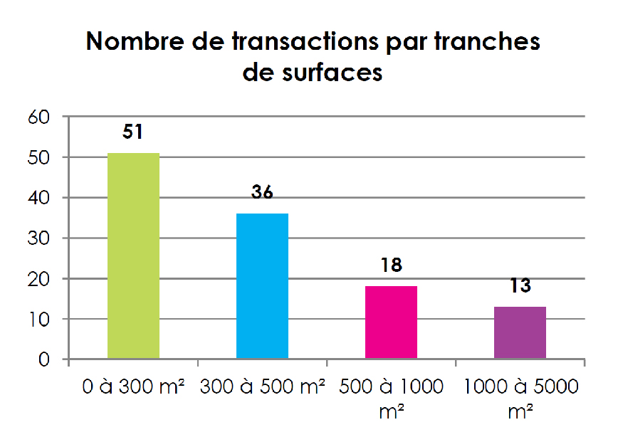 transac-tranches-de-surface-01